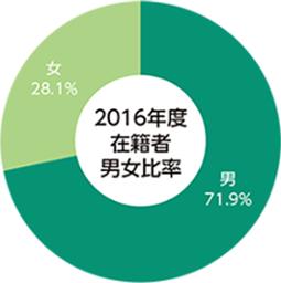 2016年度志願者・合格者・入学者・在籍者の円グラフ01