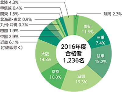 2016年度志願者・合格者・入学者・在籍者の円グラフ02