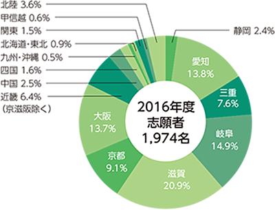 2016年度志願者・合格者・入学者・在籍者の円グラフ03