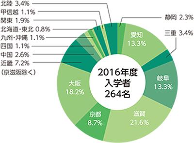 2016年度志願者・合格者・入学者・在籍者の円グラフ04