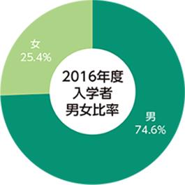 2016年度志願者・合格者・入学者・在籍者の円グラフ05